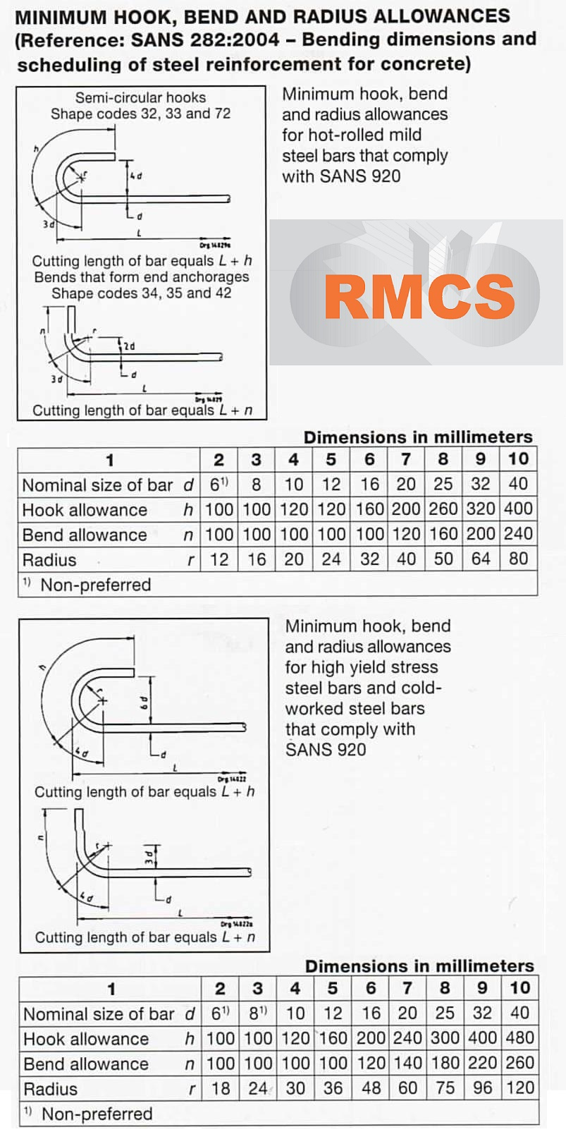 Rebar / Reinforced Steel wieghts and specifications from